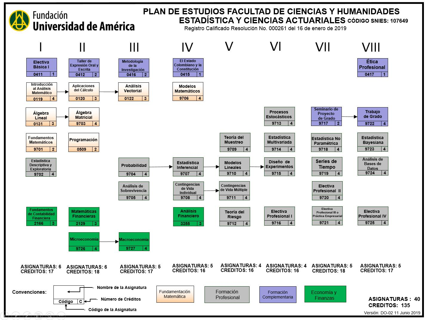 Plan de estudios Pregrado de Estadística y ciencias actuariales